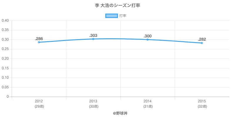 李 大浩のシーズン打率