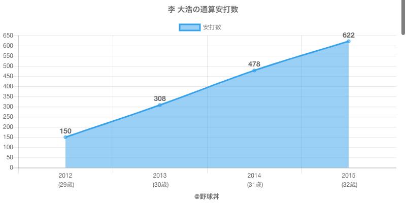 #李 大浩の通算安打数