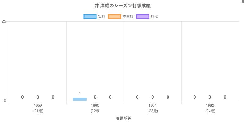 #井 洋雄のシーズン打撃成績