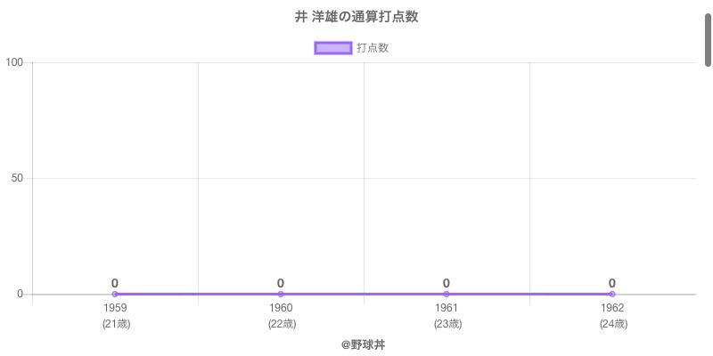 #井 洋雄の通算打点数