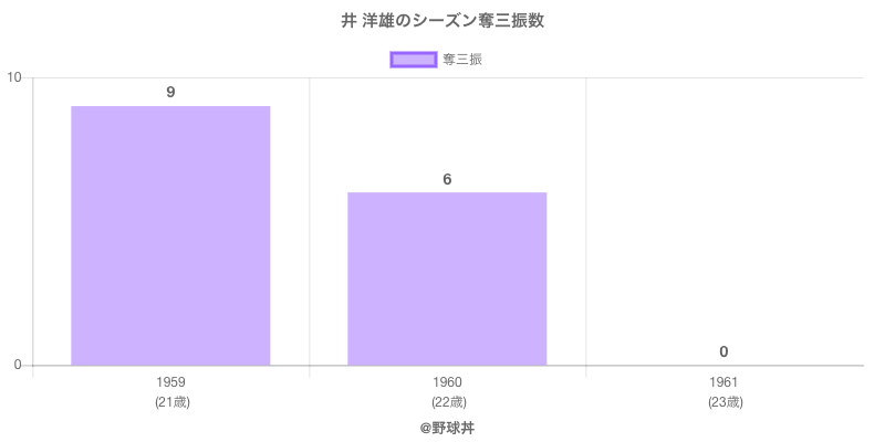 #井 洋雄のシーズン奪三振数