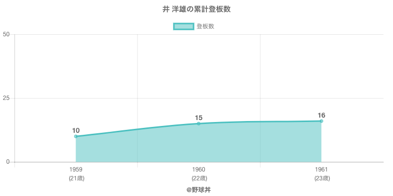 #井 洋雄の累計登板数