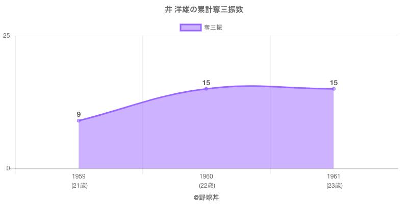 #井 洋雄の累計奪三振数