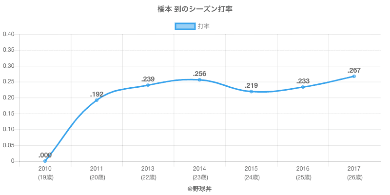 橋本 到のシーズン打率
