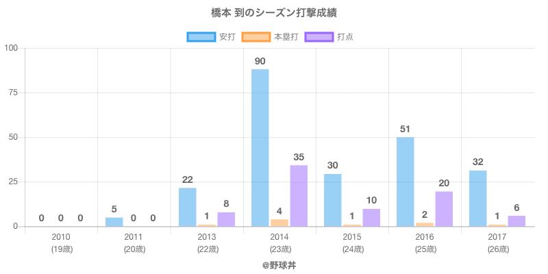 #橋本 到のシーズン打撃成績
