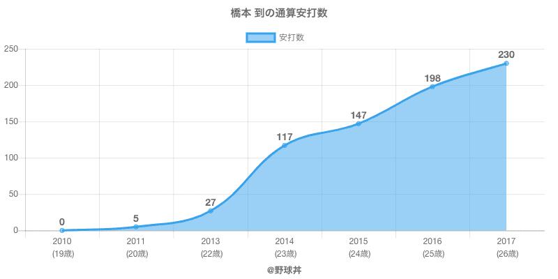 #橋本 到の通算安打数