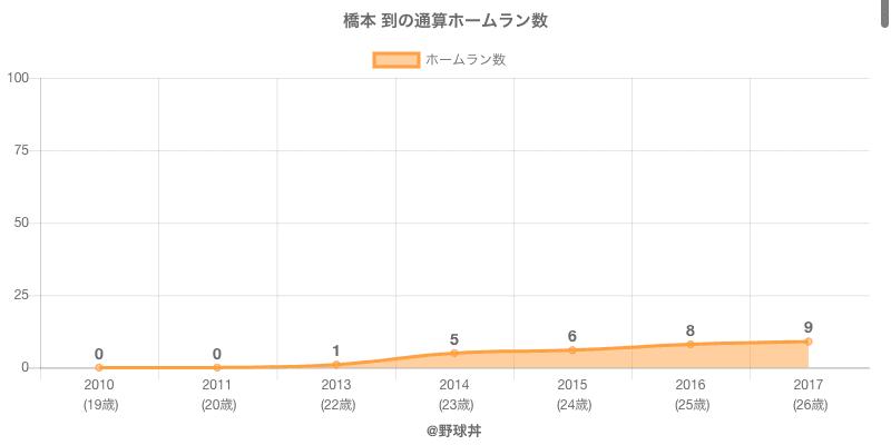 #橋本 到の通算ホームラン数
