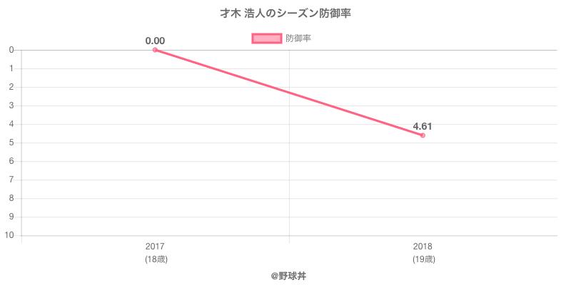 才木 浩人のシーズン防御率