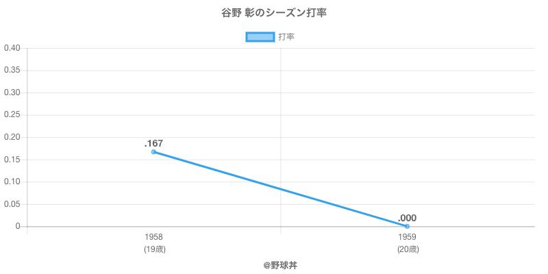 谷野 彰のシーズン打率