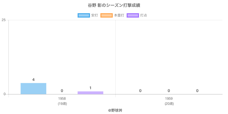 #谷野 彰のシーズン打撃成績