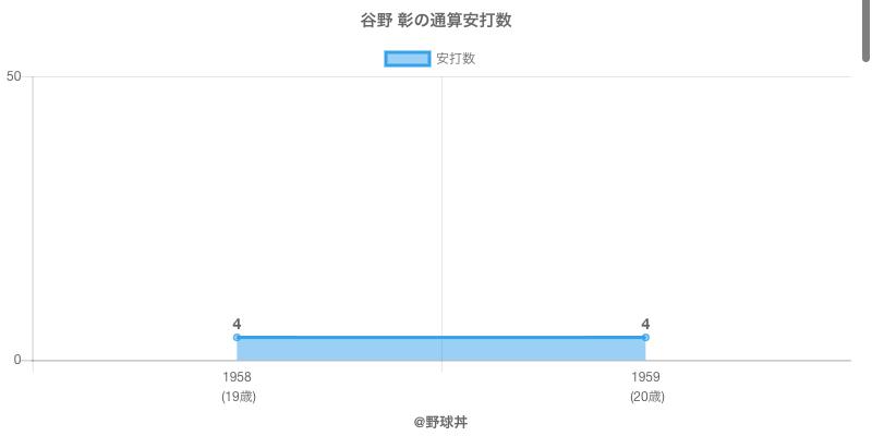 #谷野 彰の通算安打数