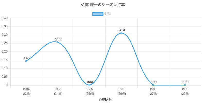 佐藤 純一のシーズン打率