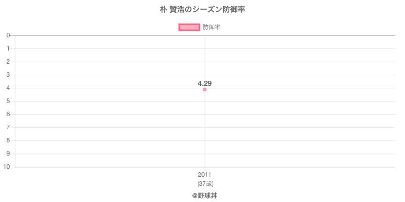 朴 贊浩のシーズン防御率