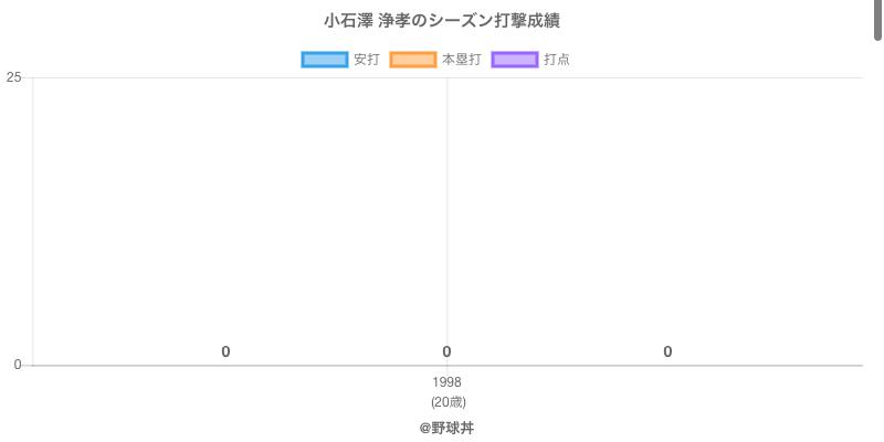 #小石澤 浄孝のシーズン打撃成績