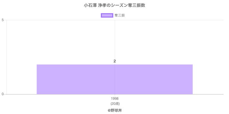 #小石澤 浄孝のシーズン奪三振数