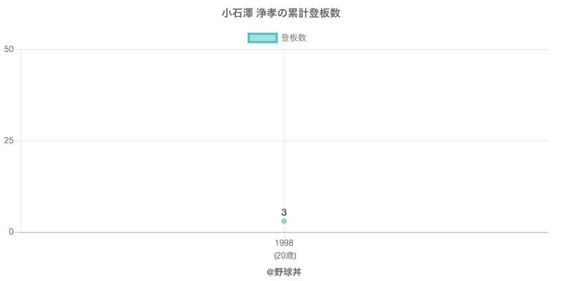 #小石澤 浄孝の累計登板数