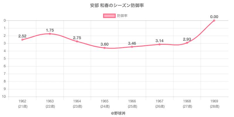安部 和春のシーズン防御率