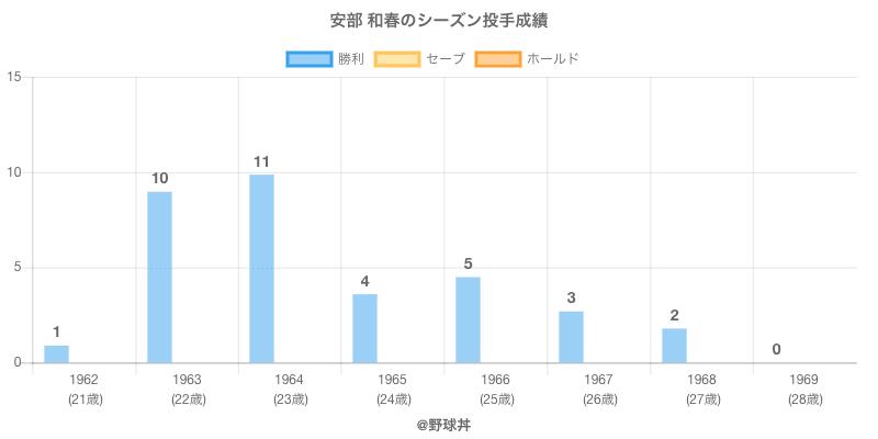 #安部 和春のシーズン投手成績