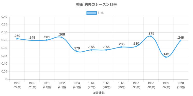 柳田 利夫のシーズン打率