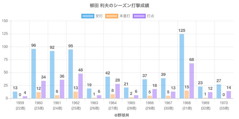 #柳田 利夫のシーズン打撃成績