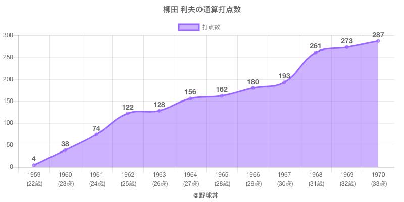 #柳田 利夫の通算打点数