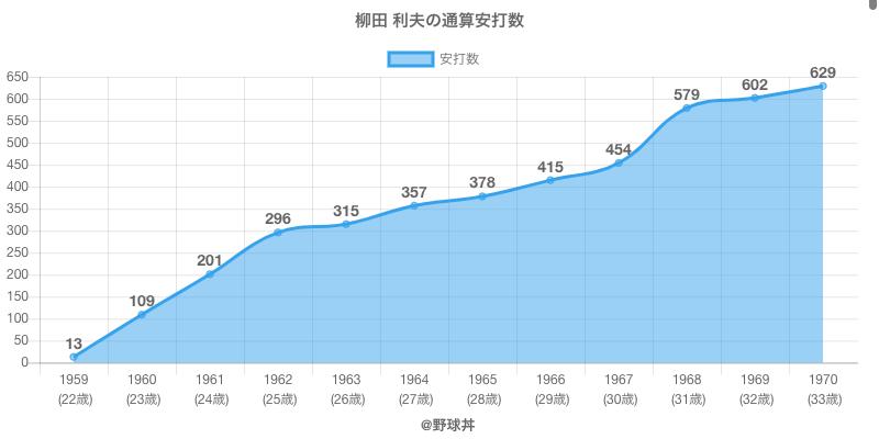 #柳田 利夫の通算安打数