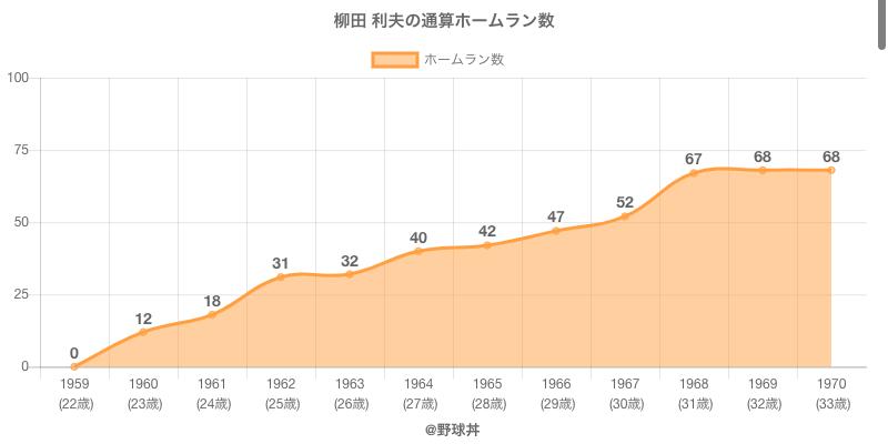 #柳田 利夫の通算ホームラン数