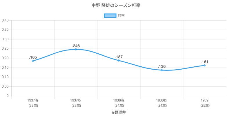 中野 隆雄のシーズン打率