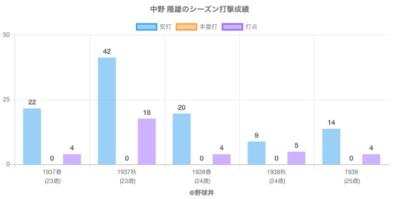 #中野 隆雄のシーズン打撃成績