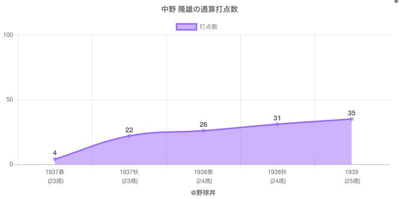 #中野 隆雄の通算打点数