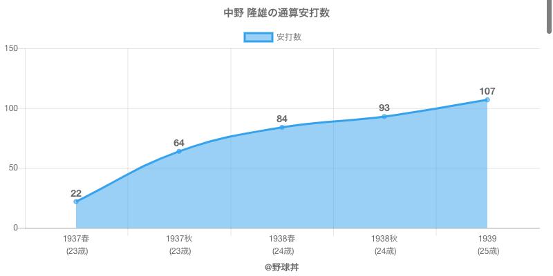 #中野 隆雄の通算安打数
