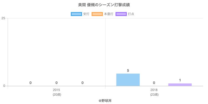 #美間 優槻のシーズン打撃成績