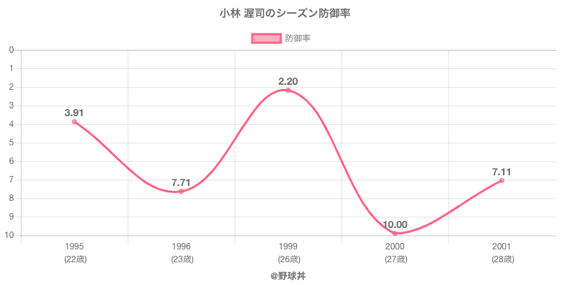 小林 渥司のシーズン防御率