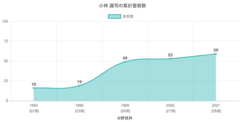 #小林 渥司の累計登板数
