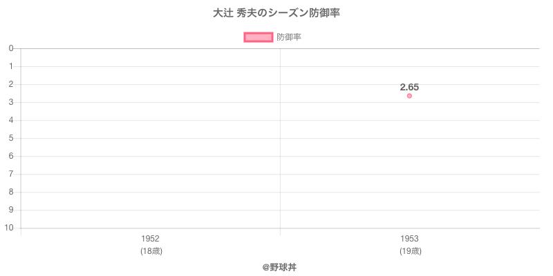 大辻 秀夫のシーズン防御率
