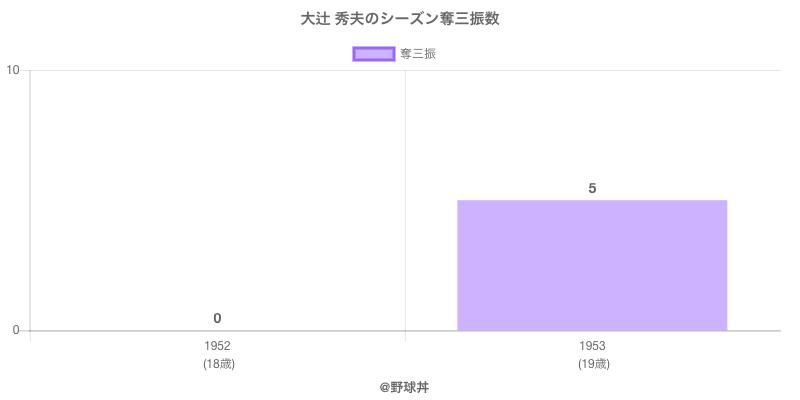#大辻 秀夫のシーズン奪三振数