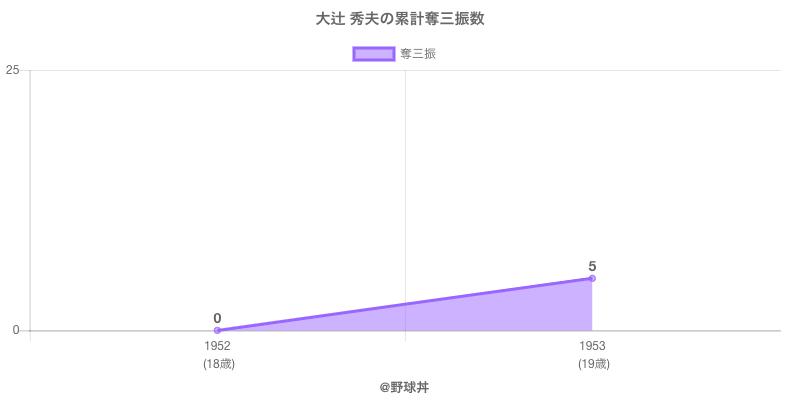 #大辻 秀夫の累計奪三振数