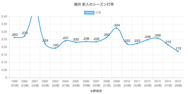 藤井 彰人のシーズン打率