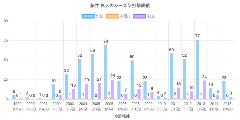 #藤井 彰人のシーズン打撃成績