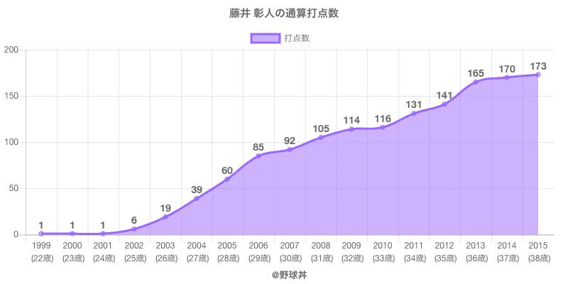 #藤井 彰人の通算打点数
