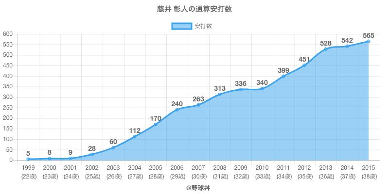 #藤井 彰人の通算安打数