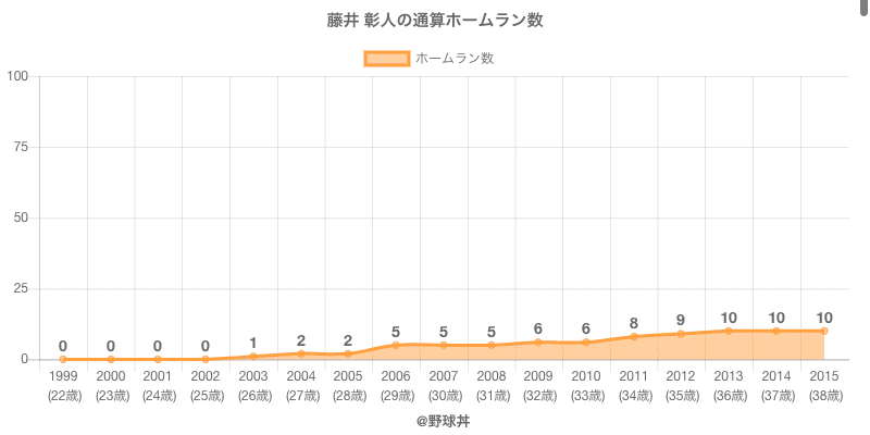 #藤井 彰人の通算ホームラン数