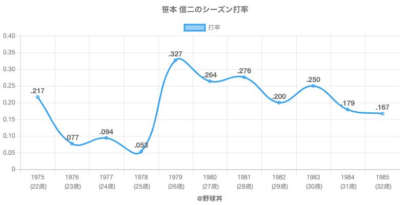 笹本 信二のシーズン打率