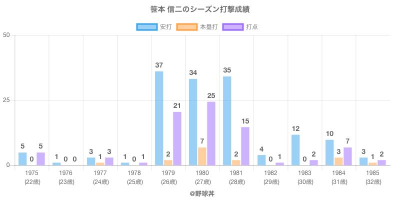 #笹本 信二のシーズン打撃成績
