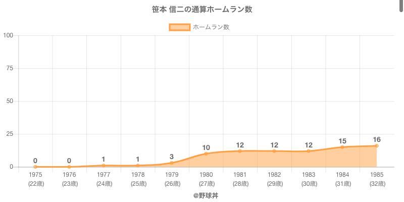 #笹本 信二の通算ホームラン数