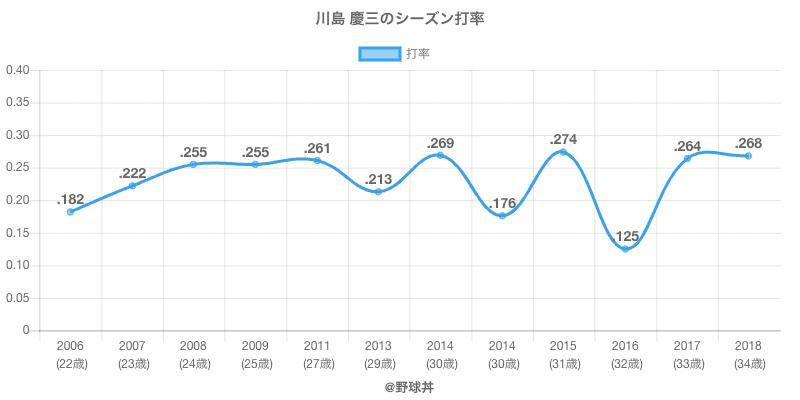 川島 慶三のシーズン打率