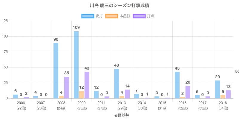 #川島 慶三のシーズン打撃成績