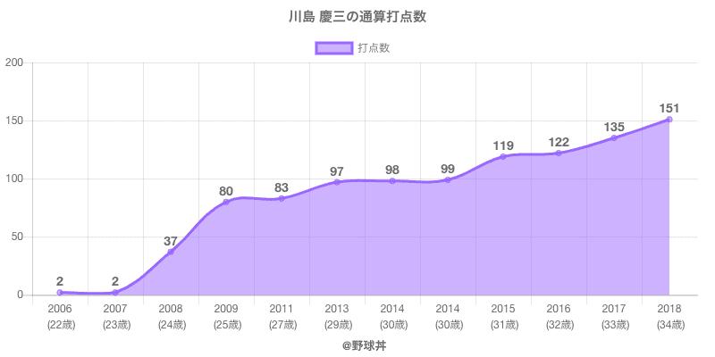 #川島 慶三の通算打点数