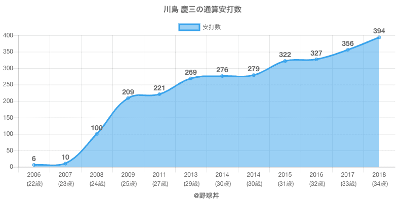 #川島 慶三の通算安打数