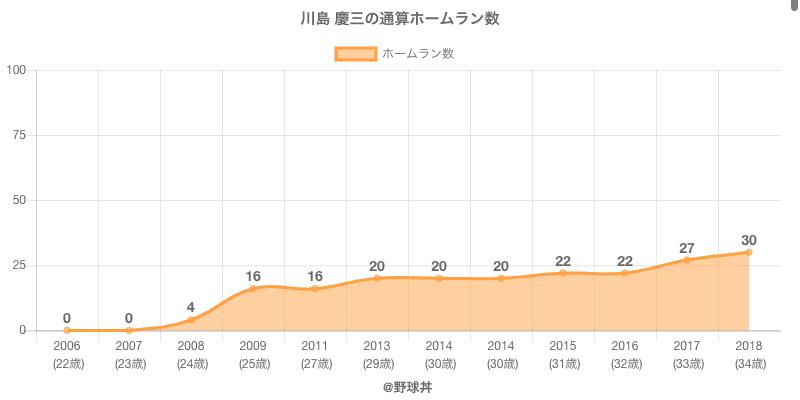 #川島 慶三の通算ホームラン数